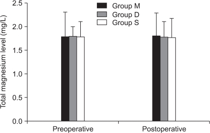 Preoperative and postoperative serum magnesium. Values are mean ± SD. Group M: 25% magnesium sulfate (80 mg/kg) with remifentanil. Group S: same volume of saline with remifentanil. Group D: same volume of saline with desflurane. There were no significant differences among groups.