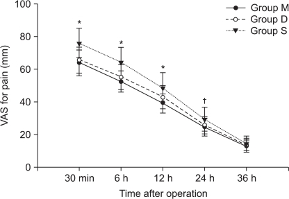 Sequential changes of VAS pain scores during movement in three groups after operation. VAS: visual analog scale. Values are mean ± SD. Group M: 25% magnesium sulfate (80 mg/kg) with remifentanil. Group S: same volume of saline withremifentanil. Group D: same volume of saline with desflurane. *P < 0.05 versus group M and group D. †P < 0.05 versus group M.