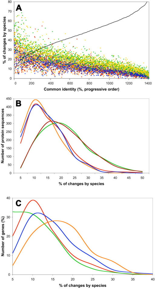 The percentage of changes by species (%chSp) of 1416 chromosomal orthologs from five Rhizobiales. The panels show 1416 orthologs for each of the species (7080 ortholog products in total). A, the %chSp arranged progressively according to the % of common identity of each ortholog from the five organisms (black line). Color dots: orange, R. etli; red, A. tumefaciens; blue, S. meliloti; green, Brucella melitensis; and yellow (or brown) M. loti. B, frequency distribution curves for the %chSp of the five organisms. Values above 50% were omitted for clarity. Color lines as in A, with exception of brown for M. loti. C, functional distribution of orthologs by species signature. Data from R. etli products. Functions were classified into Metabolism (red line, including amino acid, nucleotide, fatty acid, and cofactor biosynthesis, central intermediary metabolism, and energy generation), Information (green line, DNA metabolism, transcription, translation, and transcriptional regulators), Processes (blue line, transport; cellular envelope synthesis, and other cellular processes), and Hypothetical functions or poorly characterized proteins (orange line).