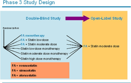 Design of the pivotal trials evaluating the efficacy and safety of the combined use of fenofibric acid (FA) with different statins in patients with mixed dyslipidemia