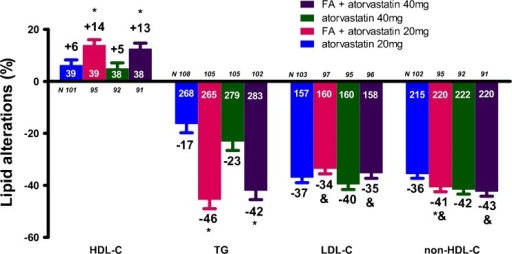 Lipid alterations (%) with the combination of fenofibric acid (FA) 135 mg/day with atorvastatin compared with atorvastatin alone [23]. *p < 0.05 vs. corresponding statin dose. &p < 0.05 vs. FA monotherapy. Bars represent mean ± SEM. The numbers with white color represent the baseline values, whereas the numbers with black color represent the percent changes. HDL-C = high-density lipoprotein cholesterol, TG = triglycerides, LDL-C = low-density lipoprotein cholesterol