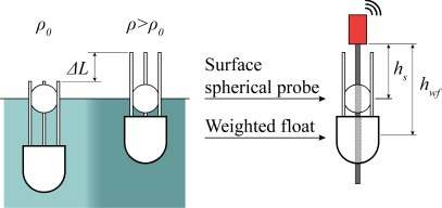 Operating principle of the density meter. A spherical probe floats at the water surface, while a semi-floating probe is partly immersed. The immersion depends on the water density. The MS sensor accurately measures the displacement difference between the two probes, from which the density is calculated.