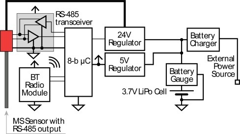 Architecture of the electronic part of the sensor node. The wireless module can be substituted with other types of modules by simply changing the microcontroller firmware.