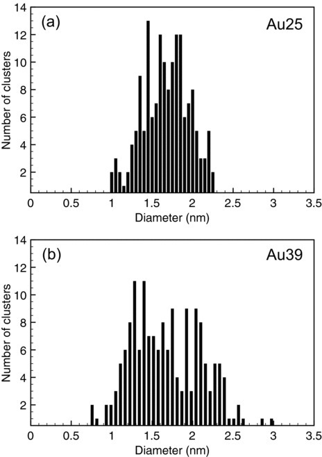 Histograms showing the diameters of the Au25 (a) and the Au39 (b) clusters on hydroxyapatite.