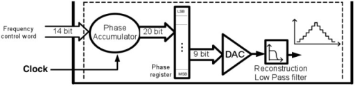 Direct digital synthesizer (DDS) to generate a very slow ramp to drive a cyclic voltammetry measurement.