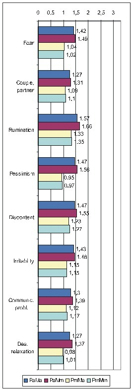 Comparative OdRa demonstrating the higher values obtained by averaging the scores for the PsyCts (Pa) (top two bars in each group of four) as compared to the those derived when the maximal scores for the PsyCts (Pm) were used in the computations (bottom two bars in each group of four) [1].