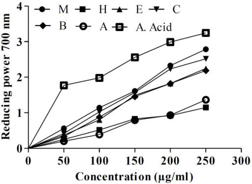 Reducing power absorbance at 700 nm of different fractions of D. roxburghiana at different concentrations. M: methanol, H: n-hexane, E: ethyl acetate, C: chloroform, B: n-butanol, A: aqueous, A. Acid: ascorbic acid.