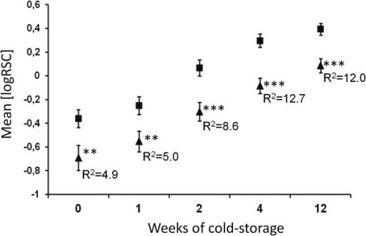 Effect of the SNP allele StLapN-A2746on average RSC of 40 cultivars during cold storage. Cultivars were grouped according to presence (triangles) or absence (squares) of SNP allele A2746. The genotypic groups were tested by ANOVA for significant differences between means of RSC (log transformed) before and after 1, 2, 4 and 12 weeks of cold storage. The mean RSC was different between the genotypic groups at all time points (**: 0.01 > p <0,001; ***: p < 0.001). The amount of variance explained by StLapN-SNP2746 (R2) at the different time points is given as percentage. R2 values increased during cold storage.