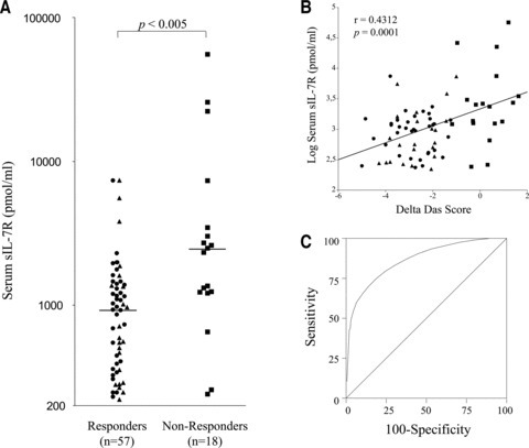 sIL-7R serum concentrations predict response to TNF blockade in RA. (A) sIL-7R titres measured by sandwich ELISA in duplicate baseline serum samples obtained in DMARD-resistant RA patients treated with 3 mg/kg infliximab. Patients were categorized in good-responders (circles), moderate- (triangles) and non-responders (squares) according to EULAR response criteria. The horizontal bar depicts the median value in each group. (B) Linear correlation between baseline sIL-7R serum levels and DAS-Score differences (follow-up minus baseline DAS28-CRP). (C) Receiving operating characteristic curve evaluating the value of baseline sIL-7R in predicting response to therapy. The curve was plotted by calculating sensitivity and specificity of the test at several cut-off values.