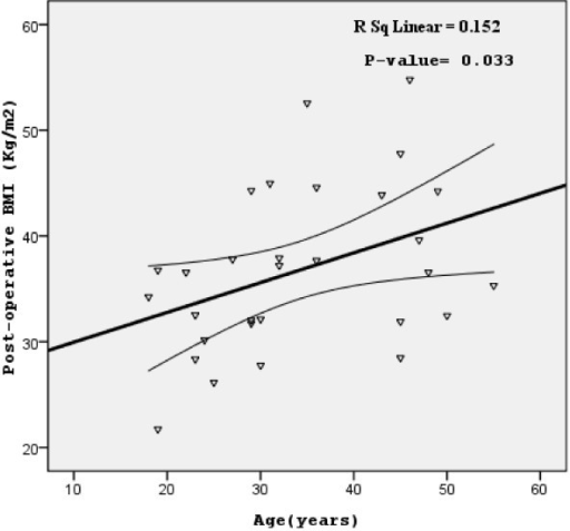 The relationship between the post-operative BMI (main study outcome) and the participants' age. Scatter-plot and regression line with 95% confidence intervals of the mean are shown. BMI, body mass index [(weight (kilogram) divided by the square of height (meter)].
