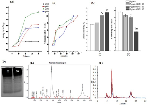 Swelling, in-vitro release, mucoadhesion capacity study of alginate-ASVS beads and characterization of normal, released ASVS.(A) Swelling property of alginate entrapped ASVS beads (alginate: ASVS :: 1∶1) at different pH solution. (B) Release profile of alginate entrapped ASVS beads (alginate: ASVS :: 1∶1) at different pH solution. Result showed as mean ± SEM, n = 6. (Ci) Mucin binding study of alginate entrapped ASVS beads at different concentration ratio of alginate: ASVS :: 2∶1; alginate: ASVS :: 1∶1; alginate: ASVS :: 1∶2 in 2% calcium chloride solution. (Cii) Ex vivo mucoadhesion study of alginate entrapped ASVS beads at different concentration ratio of alginate: ASVS :: 2∶1; alginate: ASVS :: 1∶1; alginate: ASVS :: 1∶2 in 2% calcium chloride solution. Result showed as mean ±SEM, n = 6. *# † p<0.05 was considered significant (*Alginate vs alginate: ASVS :: 2∶1, alginate: ASVS :: 1∶1, and alginate: ASVS :: 1∶2; # Alginate: ASVS :: 2∶1 vs alginate: ASVS :: 1∶1, alginate: ASVS :: 1∶2; † Alginate: ASVS :: 1∶1 vs alginate: ASVS :: 1∶2). (Di) Native polyacrelamide gel electrophoresis of normal ASVS, (Dii) Native polyacrelamide gel electrophoresis of released ASVS. (E) HPLC of normal ASVS solution (C18 column, 4 mm×250 mm, flow rate: 0.5 ml/min, solvent: 60∶40∶0.2:: methanol: water: acetic acid); (F) Overlay of HPLC data of normal ASVS solution and released ASVS solution from alginate beads.