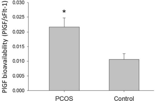 Follicular fluid PlGF bioavailability is increased in PCOS. PlGF bioavailability (PlGF/sFlt-1 ratio) in follicular fluid (ng/ml) of PCOS (polycystic ovarian syndrome) and non-PCOS women undergoing controlled ovarian stimulation. Data are presented as mean ± standard deviation. *p < 0.01 for PCOS vs. non-PCOS women.