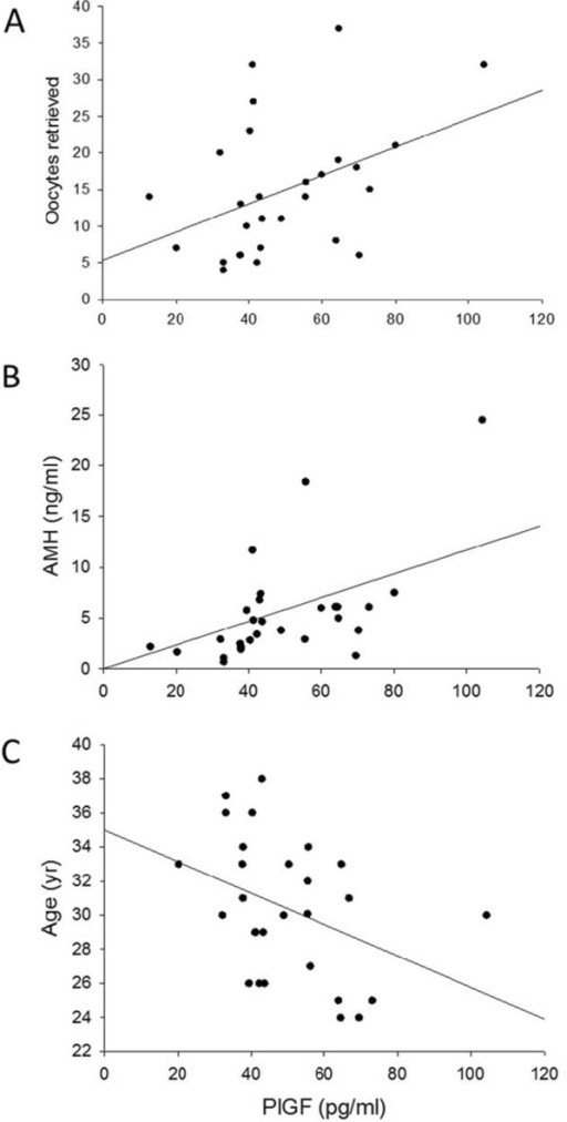 Follicular fluid PlGF correlates with oocyte yield, AMH and age. Correlations between follicular fluid levels of PlGF and (A) number of oocytes retrieved, (B) AMH or (C) age in women with polycystic ovarian syndrome or controls. Positive correlations were found between PlGF and number of oocytes retrieved (r = 0.41, p = 0.03) and between PlGF and AMH (r = 0.60, p = 0.001). PlGF and age correlated inversely (r = −0.38, p = 0.04).
