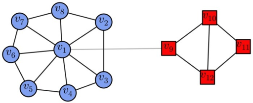 A simple two-community network.If the nodes are selected according to their degree values, only node  will be selected, and community  will be ignored. However, using the score value in conjunction with degree value of every node in the network as the condition, we will select node  (or ) from the network at least, which means that the selected nodes can cover all of the ground truth communities. (The different node shapes and shades indicate different communities, the black lines are the edges within communities, and the light-gray connections represent the edges across different communities. This illustration style is also applied in the following figures.)