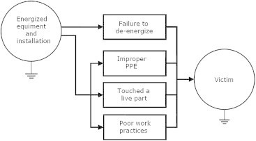 "Flow diagram for accidents [5]. PPE, personal protective equipment. Note. From ""Flow diagram analysis of electrical fatalities in the construction industry,"" by C.-F. Chi, Y.Y. Lin, and M. Ikhwan, 2012, Saf Sci, 50, p. 1205–14. Copyright 20XX, Name of Copyright Holder. Reprinted with permission."