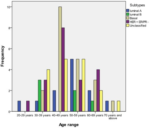 Relationship between age and subtype of breast cancer (n = 82)