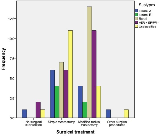 Relationship between surgical treatment and subtype of breast cancer (n = 82)