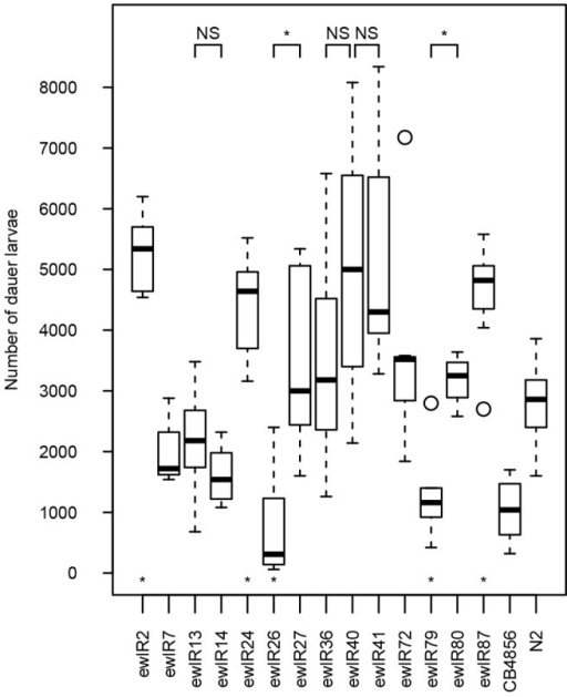 Introgression lines vary in the number of dauer larvae present a week after food exhaustion.Box and whisker plots of the number of dauer larvae present a week after exhaustion of 100 µl of 20% w/v food in N2, CB4856 and in ILs containing both positive and negative effect QTLs. CB4856 is shown only as a reference. ILs that differed from N2 are indicated by asterisks above the line names (p<0.05, post hoc Mann-Whitney U-tests). IL versus IL comparisons are shown at the top of the figure, with asterisks denoting significant differences between ILs tested (p<0.05, Mann-Whitney U-tests with a Bonferroni adjustment to correct for multiple testing), comparisons where the ILs do not differ are labelled NS.