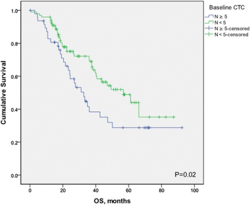Kaplan-Meier estimates of probabilities of overall survival, according to baseline circulating tumor cells count in patients with newly diagnosed inflammatory breast cancer.