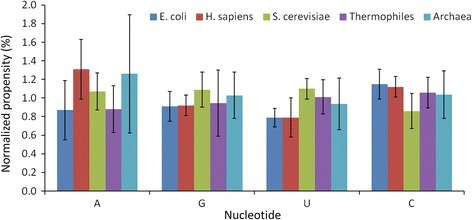 Normalized binding propensity of nucleotides in different organisms.