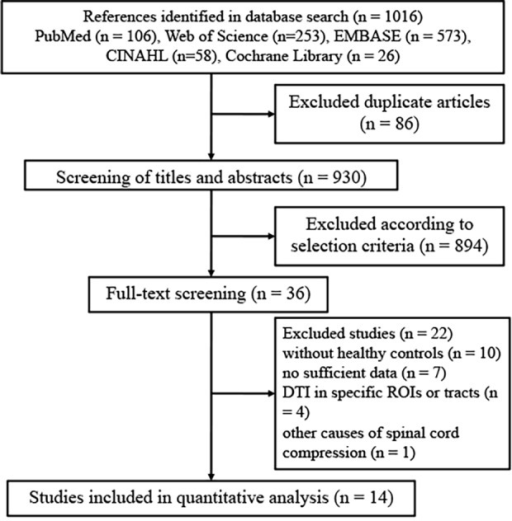 Flow of identification of relevant studies.