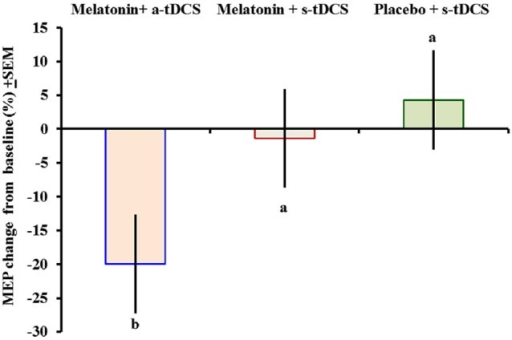 Motor-evoked potential (MEP) changes from baseline presented as percentages (post intervention minus pre-intervention). A letter b indicates a significant difference between the melatonin+a-tDCS group and the melatonin+s-tDCS and placebo+s-tDCS groups (p < 0.05). All comparisons were performed using a mixed analysis of variance model, followed by the Bonferroni correction for multiple post hoc comparisons. tDCS = transcranial direct current stimulation.