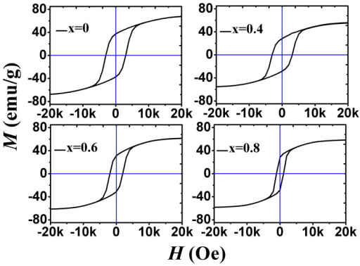 Hysteresis loops of the BaFe12-xTixO19 (x = 0, 0.4, 0.6 and 0.8) sintered at 1200°C for 3 h.