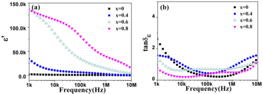(a) Permittivity and (b) Dielectric loss tangent of BaFe12-xTixO19 ceramics (x = 0, 0.4, 0.6 and 0.8) sintered at 1200°C for 3 h.