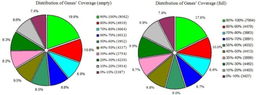 Genes' coverage distribution of empty and full ovules in hazelnut.The numbers preceding the parentheses indicate the percentage of unique reads in each category, and the data in parentheses indicate the number of unique reads.