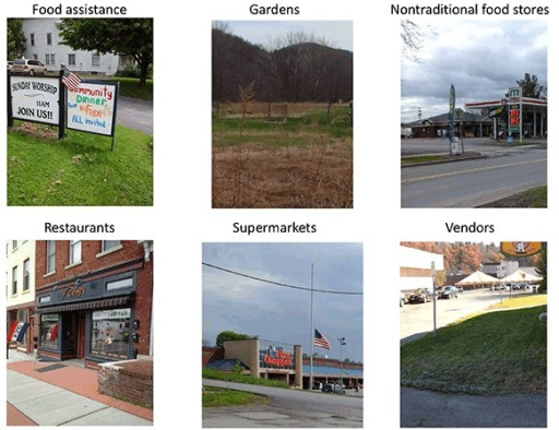 Six common features of the food environment identified and photographed by participants. Photos were used to contextualize audio narratives but were not independently coded.