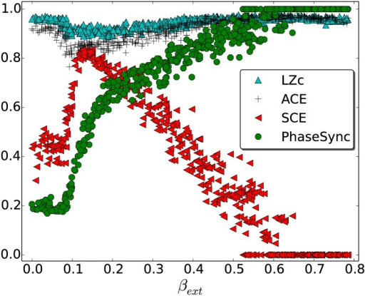 LZc, ACE and SCE for Kuramoto model.The data were obtained by varying phase-lags for inter-community interactions. A small value of βext corresponds to a large phase lag and leads to little inter-community synchrony (as measured by phase synchrony, PhaseSync—indicated as green discs, see text for its computation) whereas larger values of βext correspond to smaller phase lags and lead to greater inter-community synchrony. See main text for details. LZc and ACE show similar dependence on βext whereas SCE peaks where the former two have a minimum.