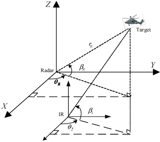 Geometry measuring relationship between target and radar/IR platform.