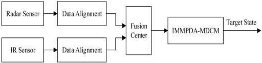 Centralized fusion tracking architecture with radar and IR sensors.