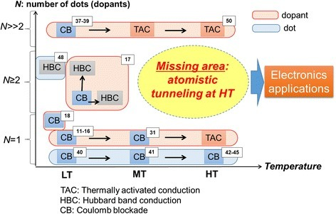 Overview of key factors toward high-temperature tunneling operation. Research directions and critical factors for conduction modes of SETs (with lithographically defined dots) and dopant-atom transistors. The diagram is displayed as a function of number of dots or dopants involved in transport (vertical axis) and temperature in low, medium, high range, i.e., LT, MT, HT (horizontal axis). Relevant references for each conduction mode are also indicated in the diagram