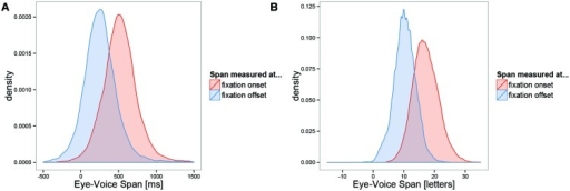Distribution of the eye-voice span (EVS). (A) Time from onset or offset of the first fixation on a word until beginning of pronunciation of the word, (B) spatial distance in letters between position of the eye and (interpolated) position of the voice at fixation onset or offset. Positive numbers indicate that the eye is ahead of the voice.