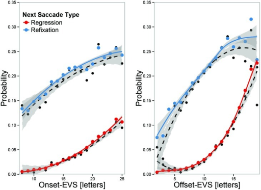 Regression and refixation probabilities as function of EVS at fixation onset (left) and offset (right). Black dots represent overall means, and colored dots predicted means, adjusted for random effects. The lines represent second-order polynomial regression fits (black dotted) or GLMM fits (colored, solid). EVS at fixation onset is already predictive of an upcoming regression or refixations, but offset-EVS is more predictive. When EVS was large at offset, there was a high likelihood of making a regression.