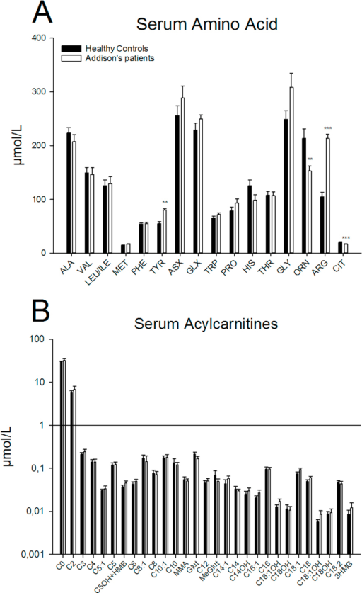 Serum amino acid and acylcarnitine profiling in Addison's patients. Amino acid (A) and acylcarnitine (B) levels were measured from serum samples collected from individuals with Addison's disease following acute treatment withdrawal and from matched healthy control individuals. Data are mean ± SEM; n = 9 per group. Difference between groups: *p < 0.05, **p < 0.01, ***p < 0.001.