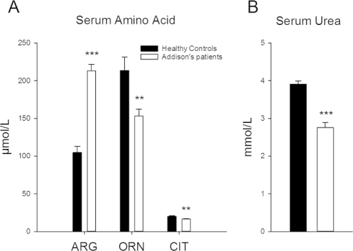 Serum amino acid profiling reveals a pattern of disturbed urea cycle function in Addison's patients. Amino acid (A) arginine (ARG), ornithine (ORN) and citrulline (CIT) as well as urea (B) levels were measured from serum samples collected from individuals with Addison's disease following acute treatment withdrawal and from matched healthy control individuals. Data are mean ± SEM; n = 9 per group. Difference between groups: *p < 0.05, **p < 0.01, ***p < 0.001.