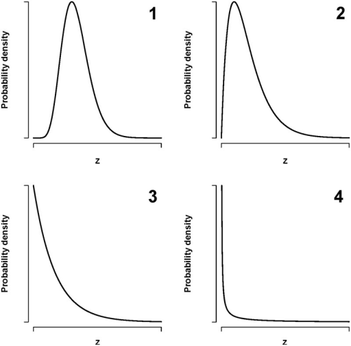 Various types of possible distributions of the frailty (unexplained risk), , at an early age. The panels illustrate: (1) small variation in frailty between individuals, (2) large group have moderate frailty, and a smaller group of individuals have a high frailty, (3) very skewed: many individuals have a low frailty and a small group have a high frailty, (4) most individuals have close to zero frailty and a few individuals have a high frailty.