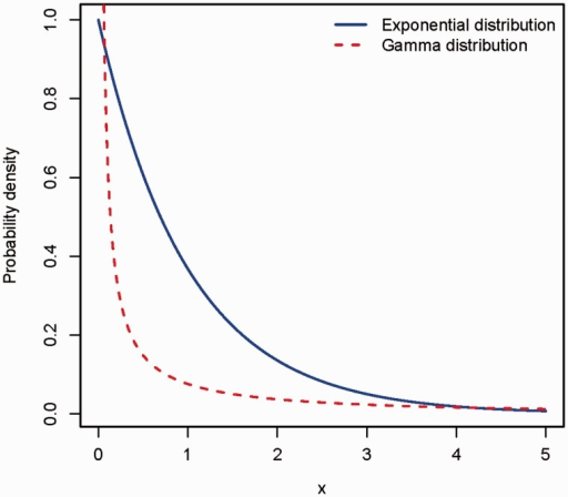 Probability density for a random variable X, following either the exponential distribution (solid line) or the gamma distribution with shape parameter 0.5 (dashed line).