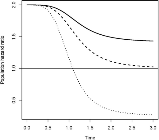 Assume that the hazard rates in two risk groups are  and  respectively. When frailty variables are introduced, the observed relative risk declines over time as shown in the figure. Three frailty distributions are used; one leads to a crossover of the hazard ratio. This case corresponds to a frailty distribution with a positive probability of zero frailty (i.e. a non-susceptible group). See Aalen et al.2, Chapter 6, for technical details.
