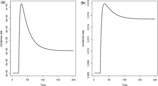 Incidence rates for the model in Figure 8. Assume that 10,000 individuals enter state one per time unit. The transition rates are  for time , and  for time . Also, ,  and  a) 1% of the population is susceptible, i.e. having . b) 90% of the population is susceptible, i.e. having .