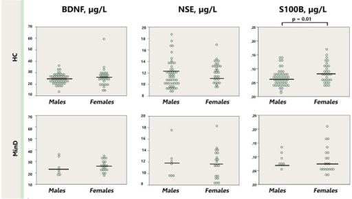Dot plot for the distribution of serum markers' levels in healthy males and females (first row), and males and females with minor depression (third row). Median levels of the serum markers are depicted with black horizontal lines. Note that the outlier from the healthy females group is not depicted on the S100B plot. MinD, minor depression; HC, healthy controls; BDNF, brain derived neurotrophic factor; NSE, neuron specific enolase.