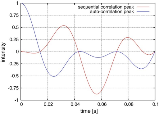 Transfer efficiencies for auto-correlation and sequential peaks as a function of ΔN–CA delay length