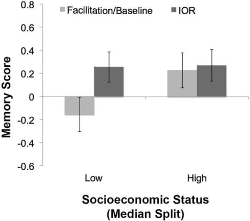 Infants from low-SES homes who engaged selective attention (IOR) during encoding had reliably higher memory scores relative to infants from similarly low-SES homes who encoded targets in the Facilitation/Baseline conditions.