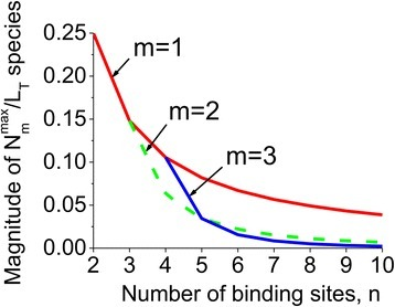 The effect of the number of binding sites on intermediate conformations. The maximum magnitude of protein conformations in complex with one, two and three ligand molecules are shown as a function of the total number of binding sites. The relative amount of ligand binding by conformations bound to a specific number of sites clearly diminishes as the number of sites grow