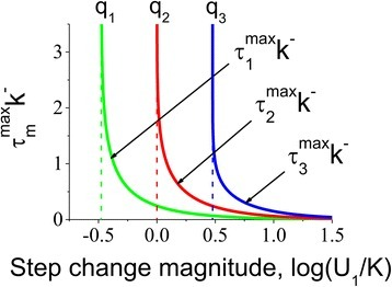 Characteristic time required for intermediate conformations to reach their maximum levels as a function of the step change magnitude. The analysis shows that the non-dimensional time (ηmmax = τmmaxk−, where m = 1, 2 and 3) required for reaching the maximum level of the intermediate species, is inversely proportional to the concentration of the applied ligand U1/K. This effect is due to the growing abundance of the free ligand concentration available for faster interaction with the multisite protein