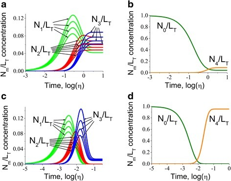Kinetics predictions for multisite protein species with marginally different association constants. The kinetics of multisite protein species was investigated for the intermediate (N1/LT, N2/LT and N3/LT in a as well as the apo- and fully bound conformations (N0/LT and N4/LT respectively in b in response to step change of ligand from U0/K = 0.001 to U1/K = 1.43 for marginally different association constants h1 = 1, h2 = 0.9, h3 = 0.8, h4 = 0.7 and the same dissociation constants h1− = h2− = h3− = h4− = 1. Similar analysis was also performed when step change was U0/K = 0.001, U1/K = 100 for apo- (c) and fully bound (d) forms. The calculations show that the final level of the multisite protein species are defined by the ligand concentration after the step change. It is very clear that the fully bound species are not saturated and most of the ligand is distributed among species bound to fewer ligands. However, step change application of ligand with much higher concentration from U0/K = 0.001 to U1/K = 100 for apo- (c) and fully bound (d) species demonstrate that the application of higher concentrations of ligand causes fully saturates the protein