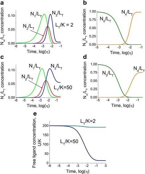 The comparison between the cases where the free ligand concentration is barely affected by interaction and exhausted as a result of buffering. The kinetics of multisite protein species alterations in response to step change in ligand concentration from UT0/K = 0.01 to UT1/K = 200 for two different ratios of the protein concentration to the affinities of the binding sites LT/K = 2 a for the intermediate species N1/LT, N2/LT and N3/LT, b for the apo- and fully bound species N0/LT and N4/LT respectively) and LT/K = 50 c for the intermediate species N1/LT, N2/LT and N3/LT, d for the apo- and fully bound species N0/LT and N4/LT respectively). The model predicts that due to the lack of available ligand and buffering by the multisite protein in the case of limited amount of ligand, the multisite protein is unable to become fully saturated after the step change in ligand, and the majority of the ligand becomes distributed among the intermediate species. e. The comparison of the dynamics of free ligand concentration U/K after step change in ligand. The amount of available ligand is barely altered for LT/K = 2, and exhausted when the ratio of total protein concentration to the binding constant is LT/K = 50