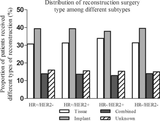 Distribution of immediate postmastectomy reconstruction type among different breast cancer subtypes.